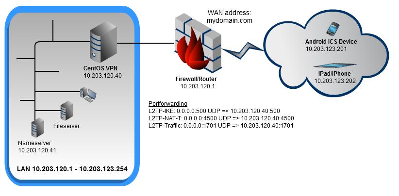 L2TP-IPSec-VPN-Scenario