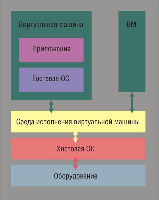 Схема полной виртуализации