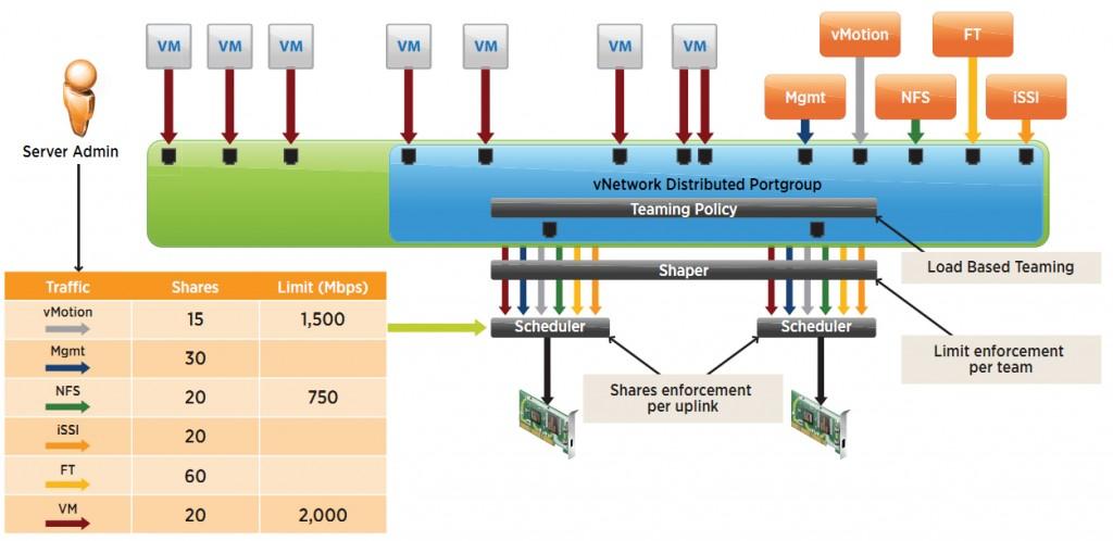 Network I/O control