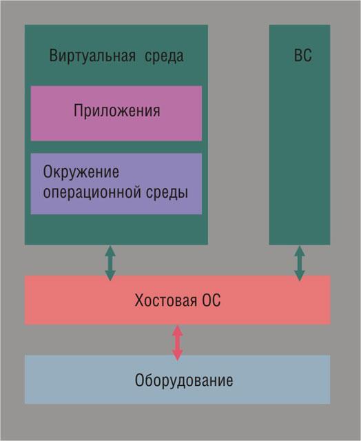 Схема виртуализации операционной системы