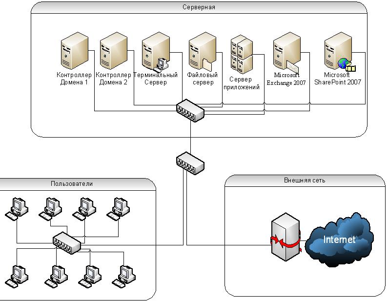 Схема инфраструктуры реализованной на физических серверах