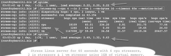 Вывод тестирования нагрузки сервера