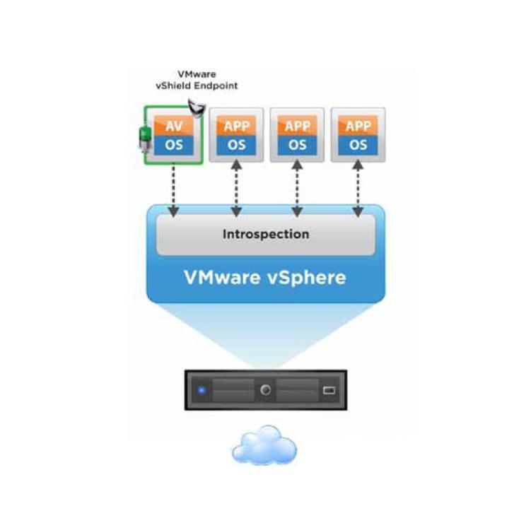 принципа работы сервиса  vShield Endpoint