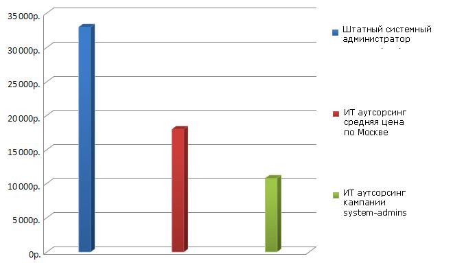 Сравнение стоимость ИТ аутсорсинга