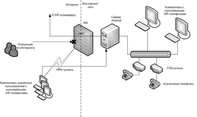 Схема Asterisk