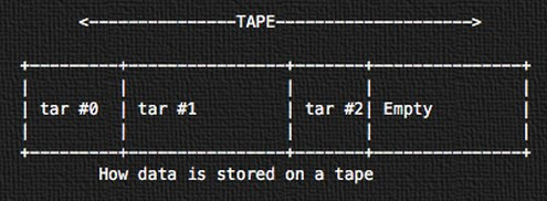 how-data-is-stored-on-a-tape