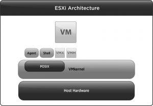 Архитектура ESXi
