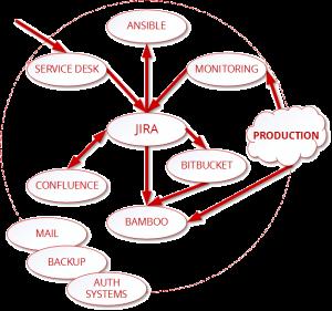методология devops автоматизация процессов