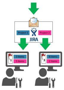 внедрение jira service desk