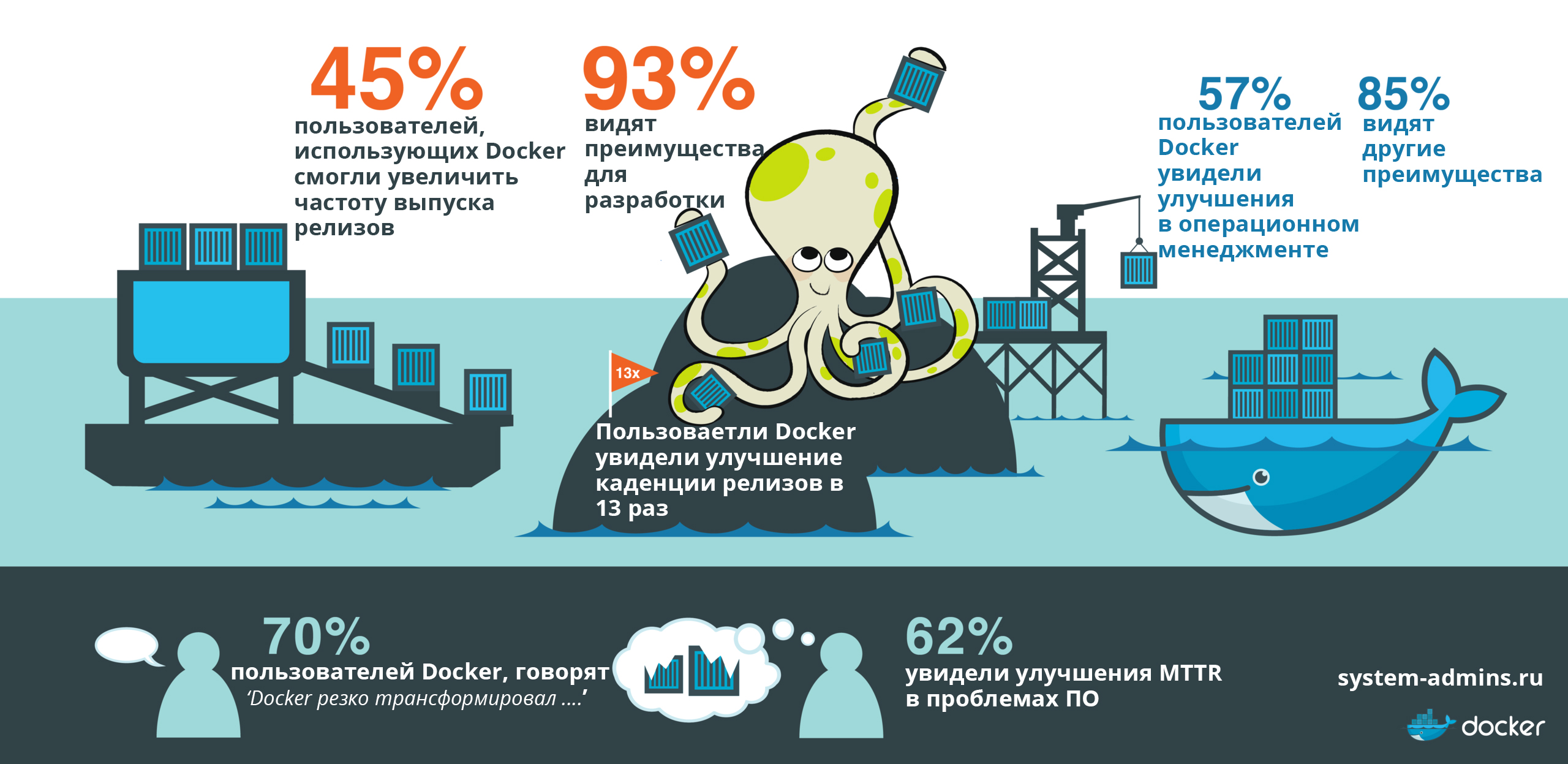 преимущества docker