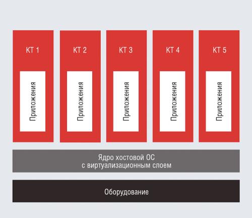 контейнерная виртуализация приложений (контейнеризация)