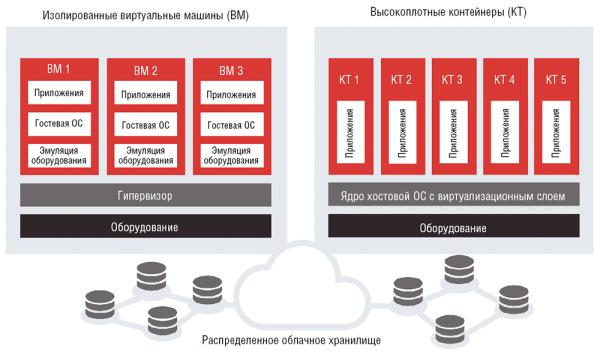 Платформа виртуализации с поддержкой распределенного хранилища