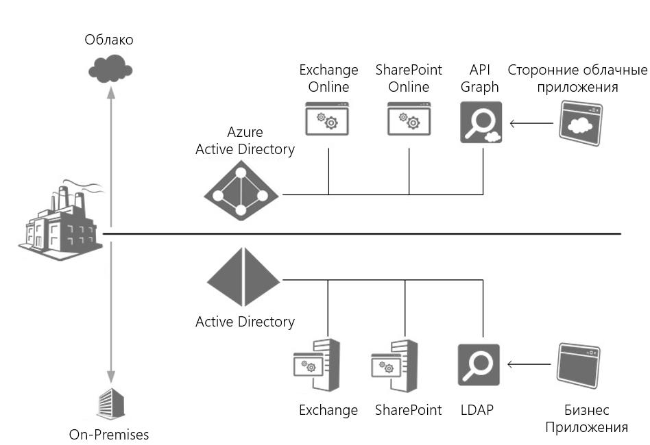 внедрение active directory
