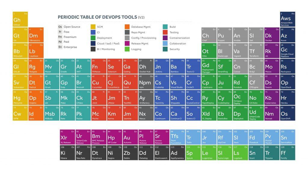 devops инструменты