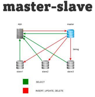 репликация данных