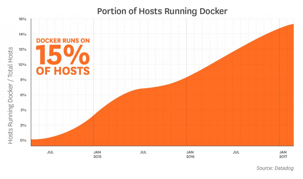 статистика использования docker