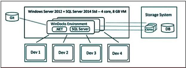 контейнеры SQL