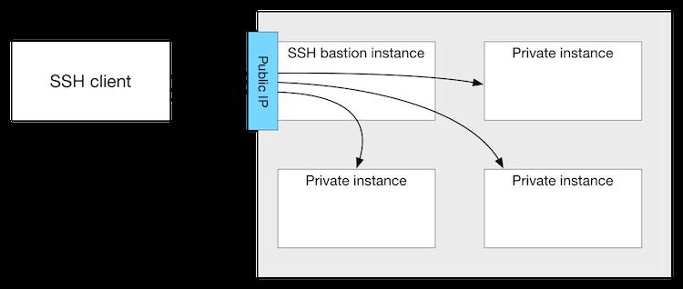защита ssh