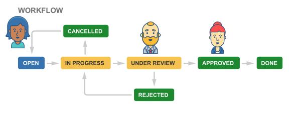 бизнес процессы в jira core