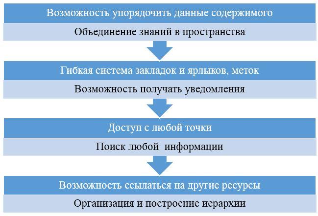 формирование базы знаний