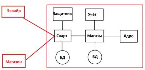 схема тестирования сайта