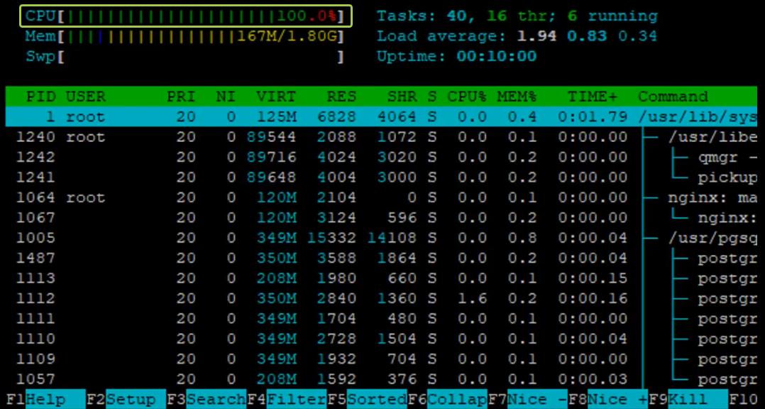 диагностика производительности сервера