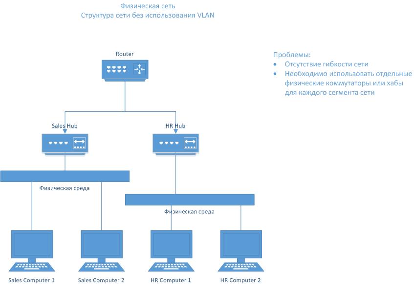 Схема сети без применения VLAN