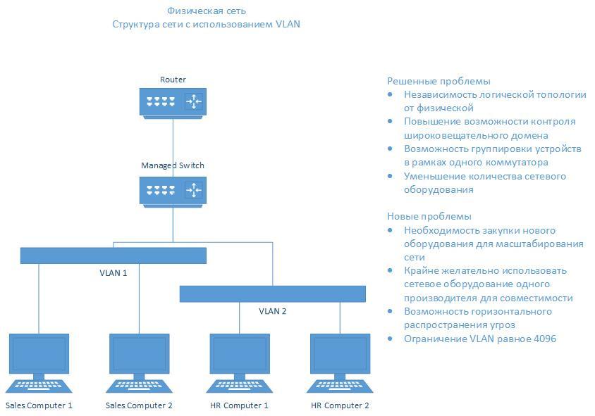 Схема сети с применением VLAN