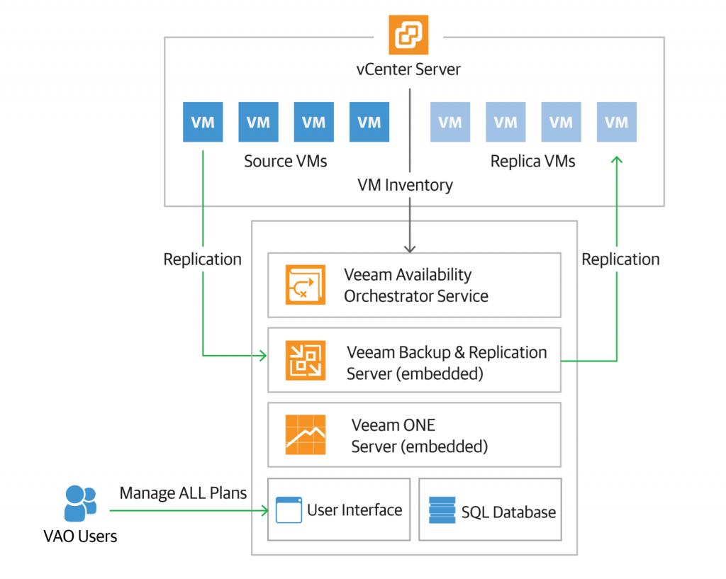 Схема автоматического перехода на резервную площадку с Availability Orchestrator