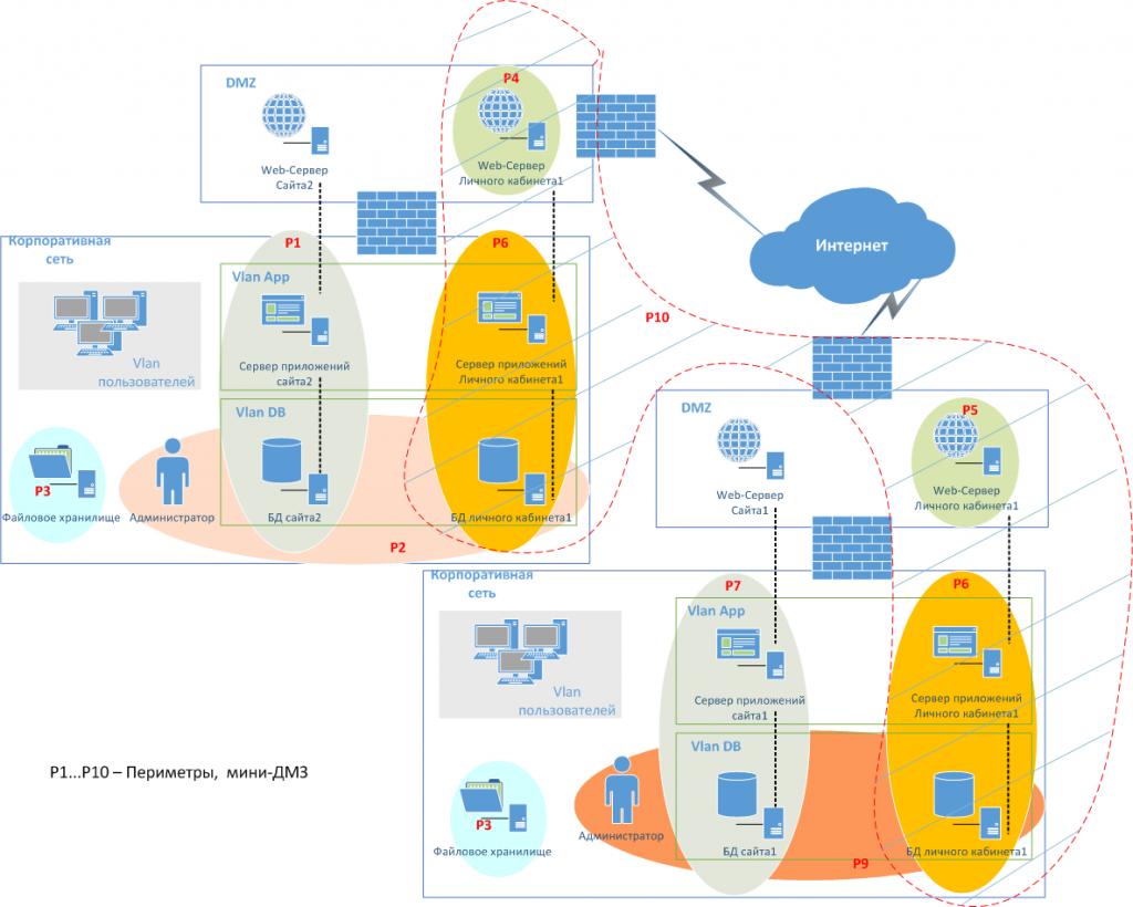 Схема работы с несколькими сетями без разделения