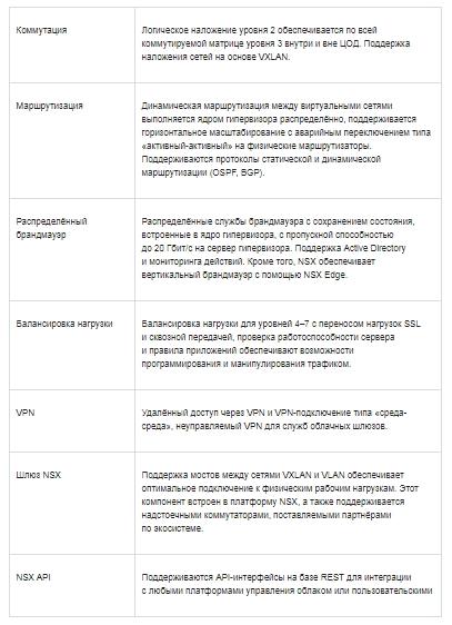 Состав платформы микросегментации сети NSX
