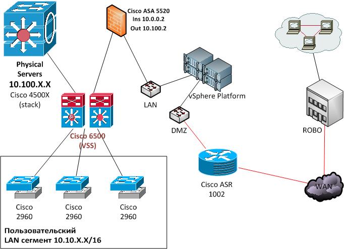 Структура сети до проведения аудита безопасности