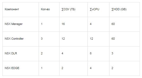 Данные о количестве компонентов микросегментированной сети