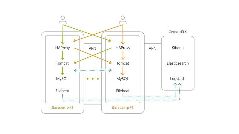 Изменение архитектуры приложения в ходе оптимизации разработки ПО