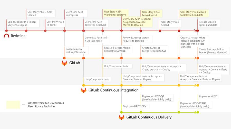 Деление на этапы для оптимизации разработки ПО