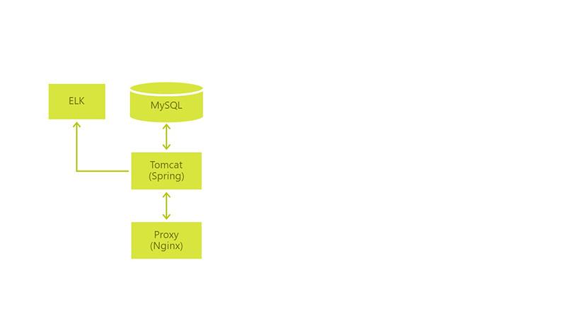 Стандартная архитектура большинства ПО
