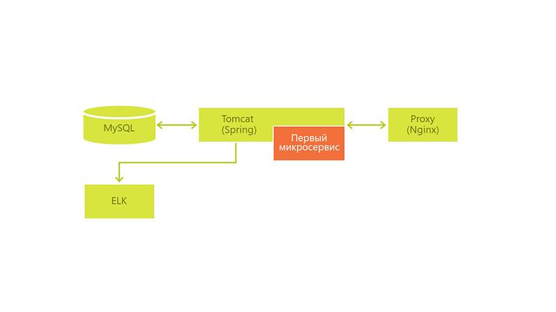 Внедрение микросервиса в оптимизации разработки ПО