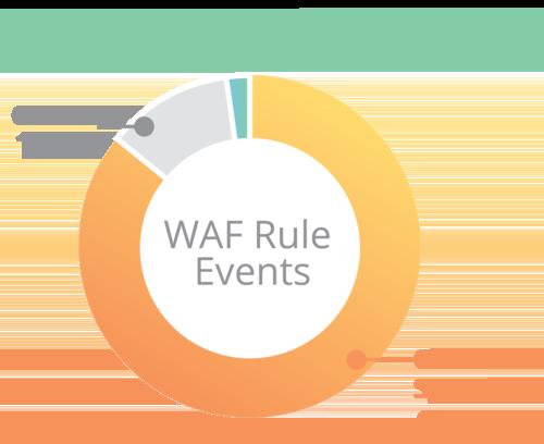 waf для защиты веб ресурса